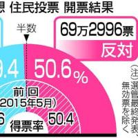 大阪都構想「住民投票」否決。日本に二つの「都」があることと、首長発議の住民投票に違和感があります。