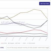 5月の日本のSNSシェアに変化あり