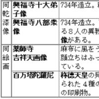 天平文化の覚え方(代表文化財4)◇A古代112