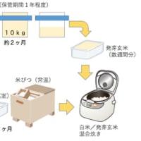 御米の備蓄。ローリングストック方式についての解説。