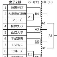 〔大会情報〕第51回 山口県春季一般選手権大会