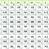ハングル文字の起源と普及の歴史