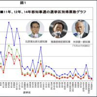 今年7月予定の都知事選に宇都宮健児氏が3度目の立候補を表明したが過去2回の都知事選(2012年、2014年)で彼は自民党が仕掛けた『壮大な不正選挙』で敗北した!