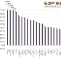 """消費税尽くしだった平成30年間、財務省の""""省是""""が国を滅ぼす 。経済を萎縮させ、国民の多数を困窮化させた消費増税。なぜ日本は繰り返し、消費増税という大災厄を自ら招き入れるのか。"""