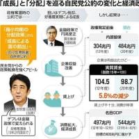 賃金水準が「相当下位」の国に…衆院選で問われるアベノミクス2021年10月15日 06時00分:東京新聞