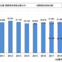 【意匠】ここ5年の出願件数推移