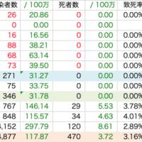 新型コロナ:十和田中央病院、陽性3名(合計4名)、陰性58名:東北新潟7県346名死亡ゼロ