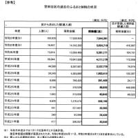 ふるさと納税による区税への影響額、70億円超!!