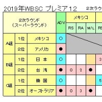 プレミア12 日本アメリカに競り負け