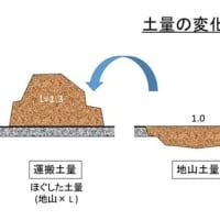 土系舗装の土量の計算