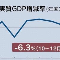 衝撃の日本のGDP年率マイナス6・3%。新型コロナで日本経済は破局へ。安倍首相とお友達の無能が日本を滅ぼす悪夢の安倍政権。