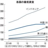 最低賃金の水準、日本は先進国の中では「ブービー」