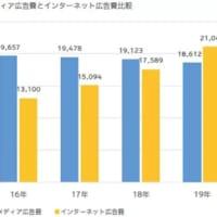 日本市場で韓国企業が息も絶え絶えな状況に陥る事例が相次ぎ、関係者が激しく憂慮
