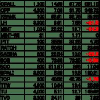 【タイ株】現在の保有株&株数(2020.6.29)