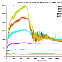 Rgemm DD on AMD Opteron Magny-Cours 2.4GHz 48 cores