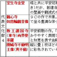 弘仁・貞観文化の覚え方(代表文化財4)◇A古代117