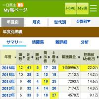 2016年のまとめ→[5-4-3-29]