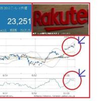 楽天、第3四半期に株式評価損が1000億円超って本当1?
