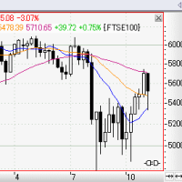 世界の株価20111106