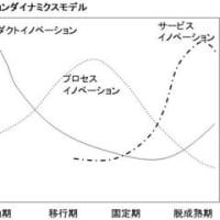 イノベーションダイナミクスモデルとサービスイノベーション