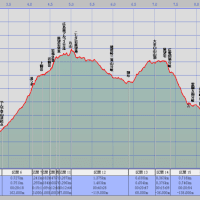 三滝山ー湯つぼー丸山-大茶臼山縦走(1) MAP & 概要
