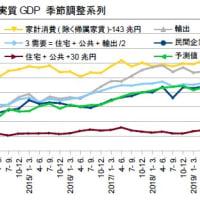 10-12月期GDP2次・不況下増税の破壊力で2年連続マイナス成長へ