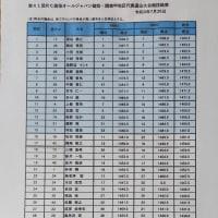 第41回AJ関東甲予選結果