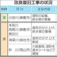 岡山県内の 西日本豪雨被害 6河川で堤防強化進む 決壊地点周辺 23年度までに完了