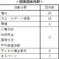 コロナ禍における登録団体へのアンケート結果1