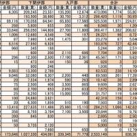 VOL94  明治の三陸の産業17「水産業②」 (三陸の漁獲物一覧)