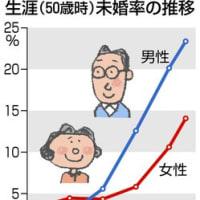 「生涯未婚率」の呼称を廃止 → 「五十歳時未婚率」に統一