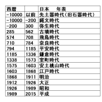 ●(270631-0616)日本 時代別 年表