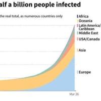 50万人を超えたCOVID-19感染者