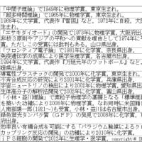ノーベル賞受賞者(15人受賞順)◇C近現731