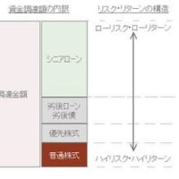LBOの解説