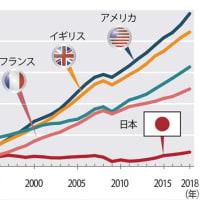 世界は減税 日本は増税→没落?先進国は景気を良くする為に皆、減税。日本だけが真逆で増税。日本の政治家が愚かなことがよくわかる。 理不尽な未来は拒否したい[HRPニュースファイル2038]