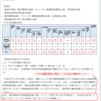 ~ 2020/3/28 新型コロナウイルス:検査数、少なすぎ?