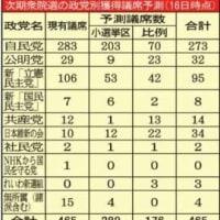 夕刊フジの菅義偉自民圧勝シナリオ → ほとんど「願望」の域だけど