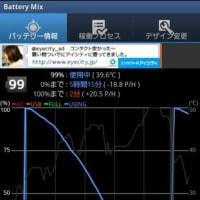 GALAXY Noteバッテリ駆動時間チェック(ネット動画再生編)