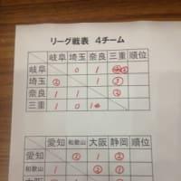 近府県選抜ソフトテニス女子研修大会in三重サンアリーナの結果
