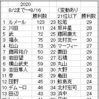 サマーローカル戦/騎手成績