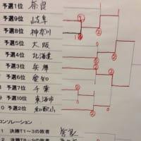 第9回選抜中学生ソフトテニスインドア大会in東海市の全結果