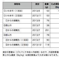 【資料】<福島と避難先のごみのセシウム量比較>12/27 木下黄太氏のブログより転載