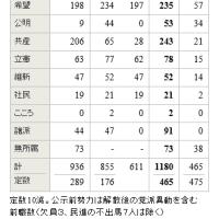 民進前職の公認政党別の一覧