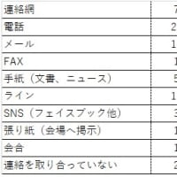 コロナ禍における登録団体へのアンケート結果5