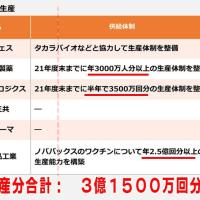"""1人死亡で大騒ぎ?百人、千人は不可避? """"コロナワクチンによる日本の死亡者数"""" の予想"""