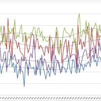 名古屋の日最高気温の月平均値の推移とグラフ