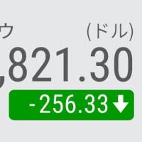 20日 ダウ平均 続落 256ドル安 景気敏感株に売り広がる