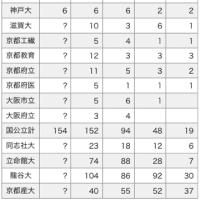 2019年3月 桃山/南陽/城南菱創/莵道/西城陽の主な大学合格先