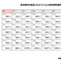 ⭐️東京コロナ感染者数推移